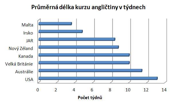 Na Maltě studenti stráví v průměru méně než měsíc, naopak ve Spojených státech prožijí zhruba čtvrt roku.