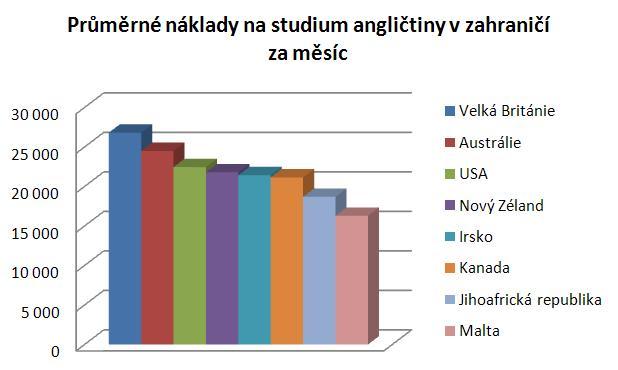graf - měsíční náklady na studium angličtiny v jednotlivých zemí.